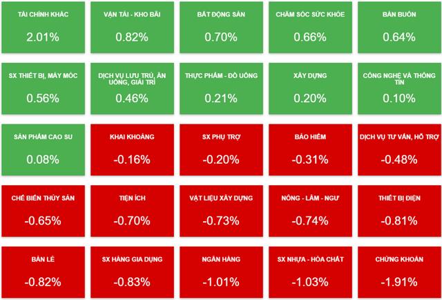 Biến động của cổ phiếu các nhóm ngành phiên 6/8 (Nguồn: Vietstock).