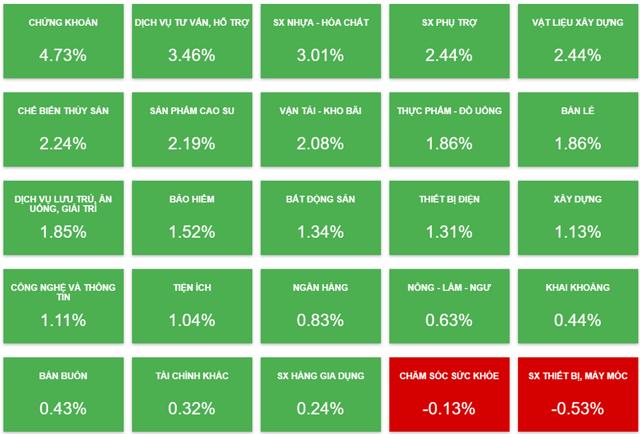 Biến động của cổ phiếu các nhóm ngành phiên 9/8 (Nguồn: Vietstock).