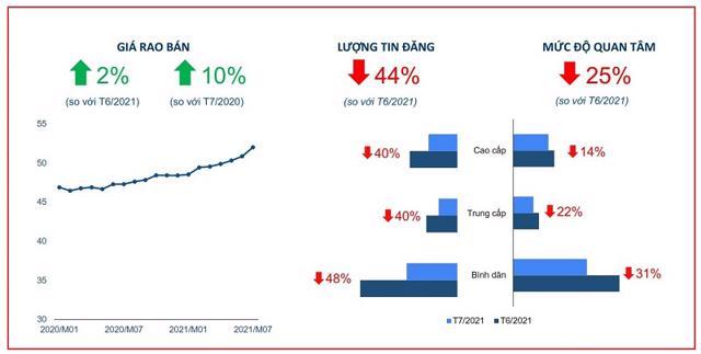 Giá bán phân khúc căn hộ tại TP.HCM tiếp tục ghi nhận xu hướng tăng mạnh trong đợt bùng phát dịch bệnh lần 4. (Nguồn: báo cáo thị trường tháng 7/2021 của Batdongsan.com.vn).