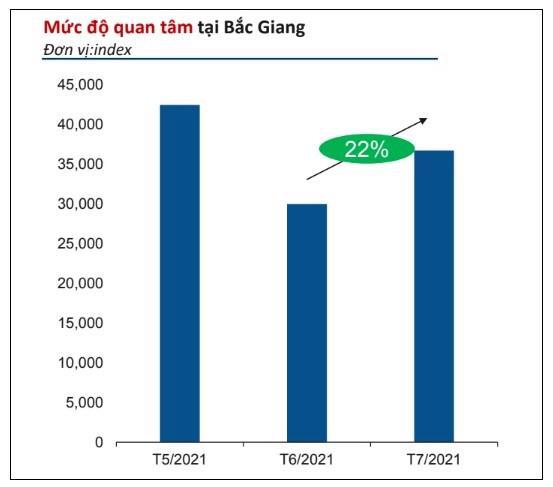Mức độ quan tâm đến bất động sản tại Bắc Giang trong tháng 7 vừa qua. (Ảnh: Batdongsan.com.vn).