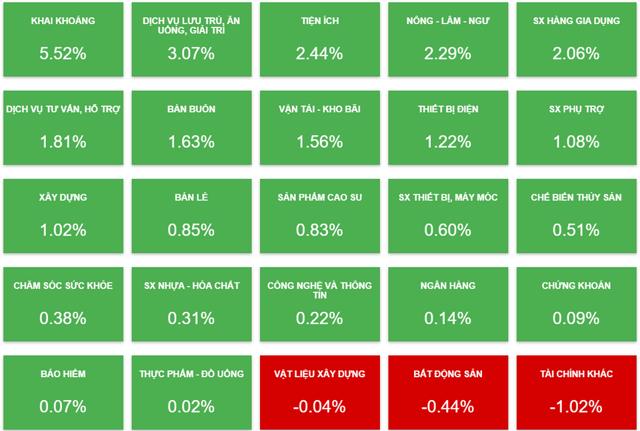 Biến động của cổ phiếu các nhóm ngành phiên 10/8 (Nguồn: Vietstock).