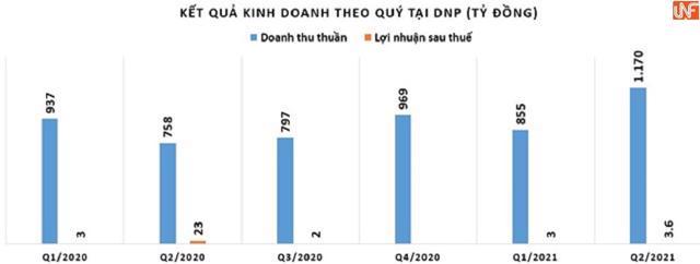 Riêng quý 4/2020 lợi nhuận sau thuế tại DNP chỉ đạt 331 triệu đồng.