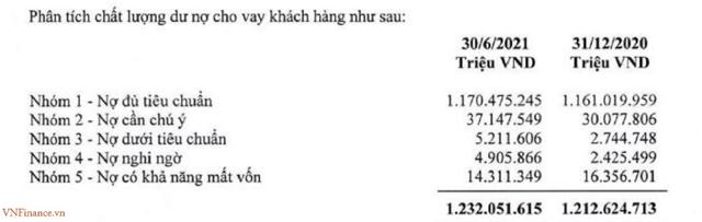 Nguồn: BCTC riêng lẻ6 tháng đầu năm 2021.