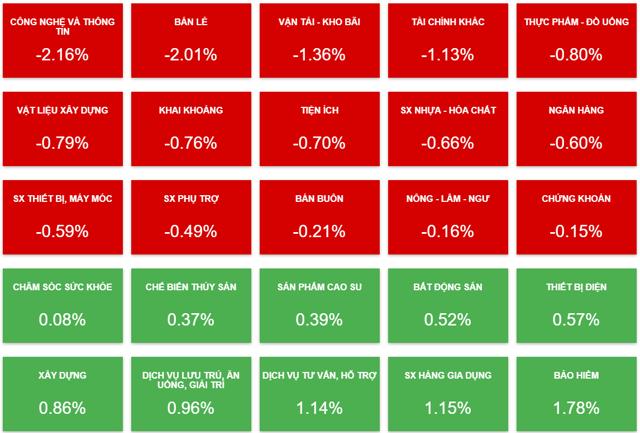 Biến động của cổ phiếu các nhóm ngành phiên 12/8. (Nguồn: Vietstock)