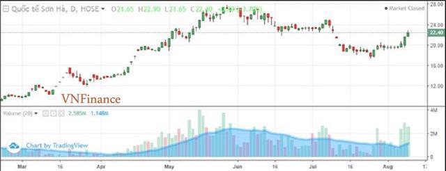 Diễn biến cổ phiếu SHI