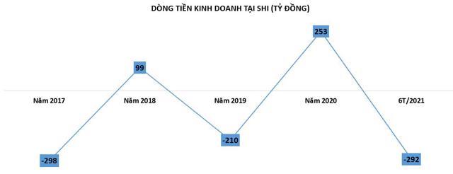 Công ty Quốc tế Sơn Hà (SHI): Vay nợ vượt qua vốn chủ sở hữu, rủi ro dòng tiền âm - Ảnh 1