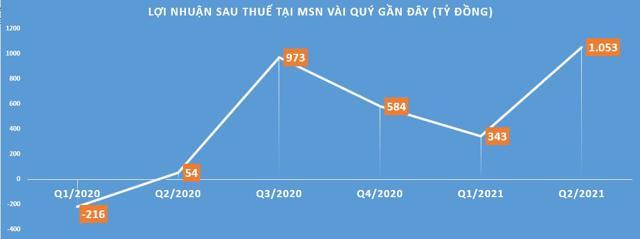 Masan Group (MSN): Điểm mạnh và bất lợi trong bức tranh tài chính - Ảnh 1