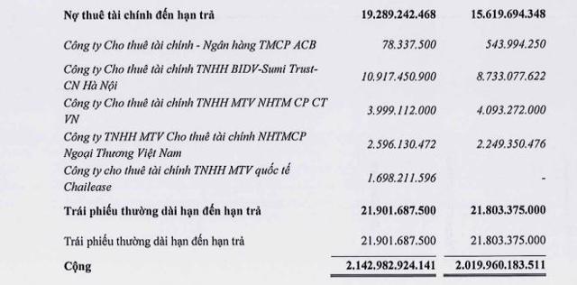 Công ty Quốc tế Sơn Hà (SHI): Vay nợ vượt qua vốn chủ sở hữu, rủi ro dòng tiền âm - Ảnh 5