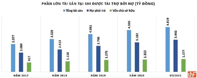 Công ty Quốc tế Sơn Hà (SHI): Vay nợ vượt qua vốn chủ sở hữu, rủi ro dòng tiền âm - Ảnh 2