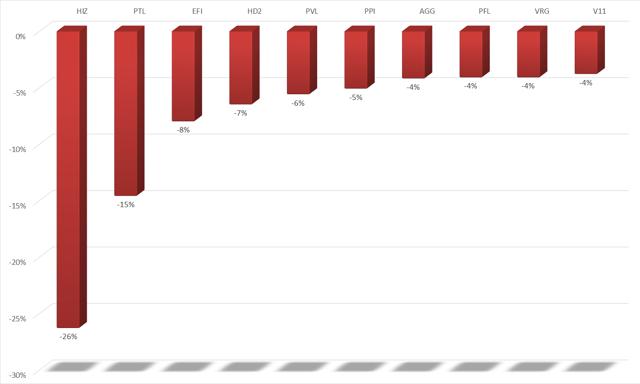 10 cổ phiếu bất động sản giảm giá mạnh nhất tuần từ 9 - 13/8