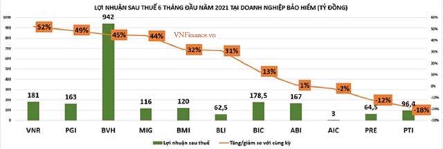Quý II/2021: Lợi nhuận doanh nghiệp ngành bảo hiểm đầy biến động - Ảnh 3
