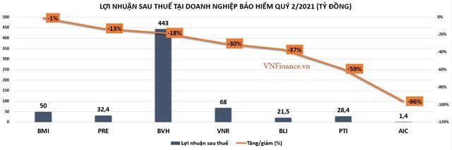 Quý II/2021: Lợi nhuận doanh nghiệp ngành bảo hiểm đầy biến động - Ảnh 1