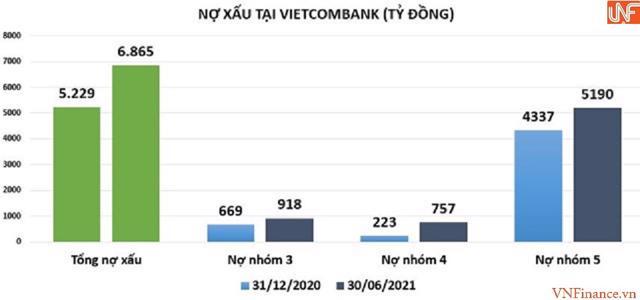 Tại BIDV, tổng nợ xấu tính chỉ giảm nhẹ 1% so với đầu năm, còn 21.140 tỷ đồng. Tỷ lệ nợ xấu trên dư nợ vay giảm nhẹ từ mức 1,76% xuống còn 1,63%.