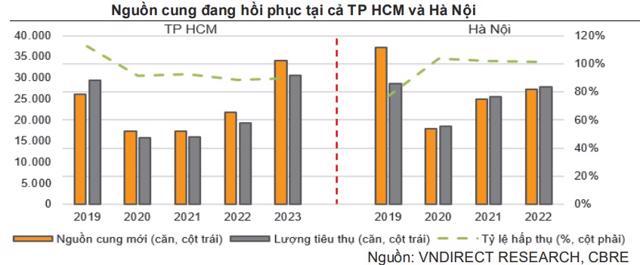 Nguồn cung đang hồi phục tại Hà Nội và TP.HCM