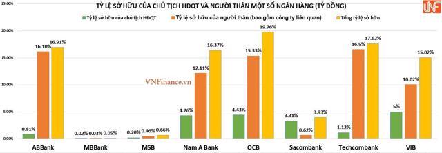 'Người thân' Chủ tịch các ngân hàng đang nắm giữ bao nhiêu vốn? - Ảnh 2