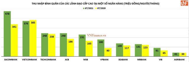 Biến động mức thù lao các 'sếp ngân hàng': Sacombank cao nhất, Vietcombank lại giảm! - Ảnh 1