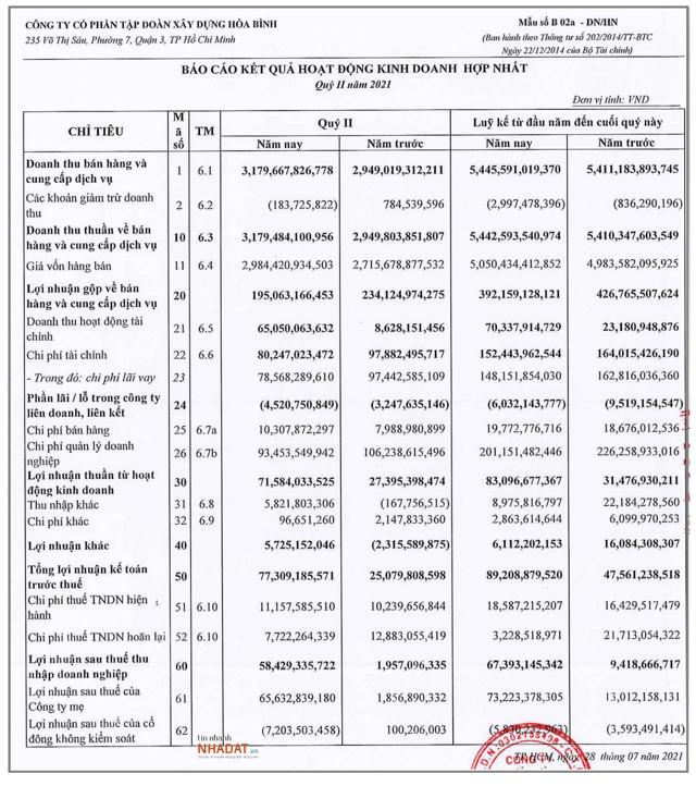 Quý II/2021 Hòa Bình lãi ròng gần 66 tỷ đồng.