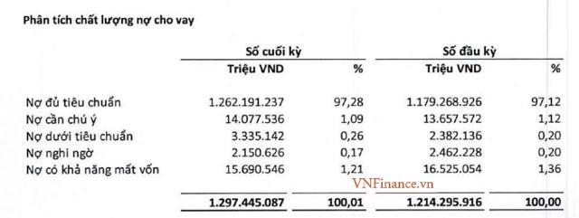 Giữa mùa dịch, BIDV lại 'chật vật' đại hạ giá để xử lý các khoản nợ - Ảnh 2