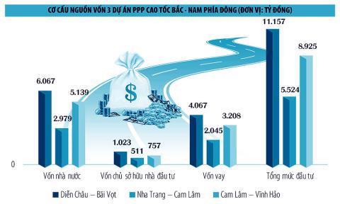 Đồ họa minh họa cơ cấu nguồn vốn cho 3 dự án cao tốc Bắc-Nam. Ảnh: Baodautu