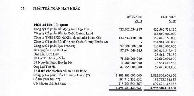 Nguồn: BCTC hợp nhất soát sét 6 tháng đầu năm của Quốc Cường Gia Lai.