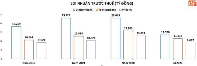 Những thử thách nào đang chờ đợi tân Chủ tịch ngân hàng Vietcombank? - Ảnh 2