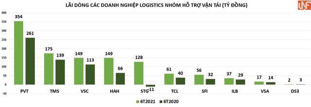 Chi phí vận chuyển tăng, lợi nhuận doanh nghiệp logistics biến động dữ dội - Ảnh 4