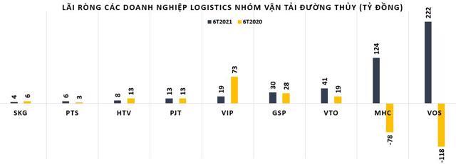 Chi phí vận chuyển tăng, lợi nhuận doanh nghiệp logistics biến động dữ dội - Ảnh 2