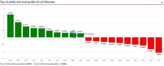Áp lực bán trở lại, VN-Index mất gần 5 điểm - Ảnh 1