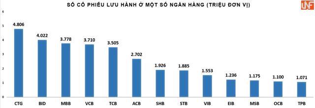 Thêm hàng triệu cổ phiếu MBB, VIB, BID... gia nhập thị trường: Giá cổ phiếu ngân hàng 'có biến'? - Ảnh 1