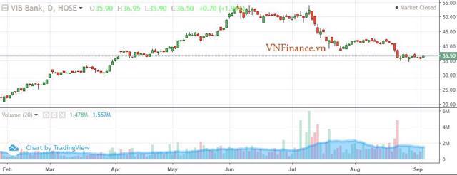 Diễn biến giá cổ phiếu VIB từ đầu năm dến nay.