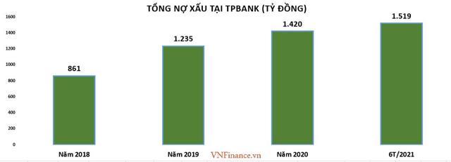 Nợ tiềm ẩn tại ngân hàng TPBank tăng mạnh: Có đáng lo? - Ảnh 1
