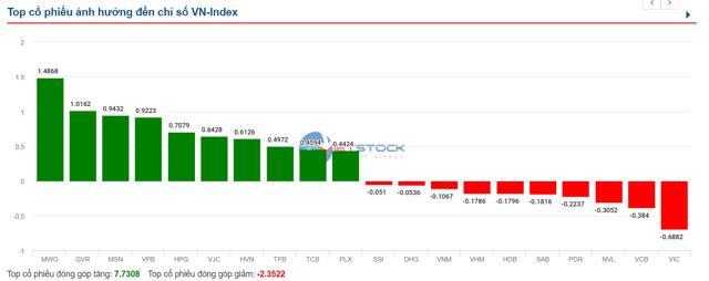 VN-Index tăng hơn 10 điểm, nhóm cổ phiếu vốn hóa vừa và nhỏ vẫn hút dòng tiền - Ảnh 1