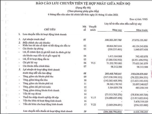 Dòng tiền kinh doanh của Sơn Hà âm 284 tỷ đồng.