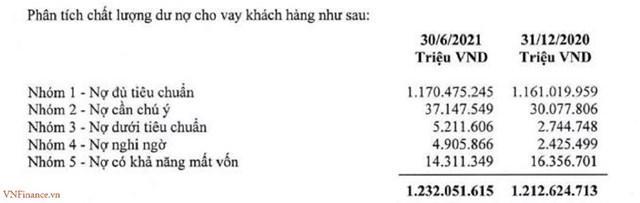 Nguồn:Báo cáo tài chính riêng lẻ 6 tháng đầu năm 2021