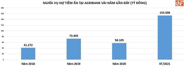 Nghĩa vụ nợ tại Agribank. Nguồn: báo cáo tài chính riêng lẻ của các năm.