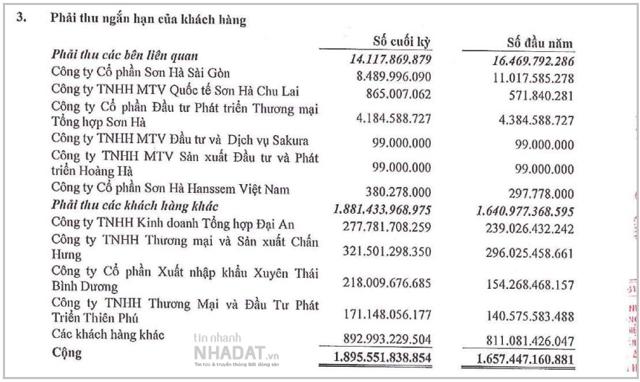 Nguồn: Báo cáo tài chính hợp nhất soát sét 6 tháng đầu năm 2021 của Sơn Hà.