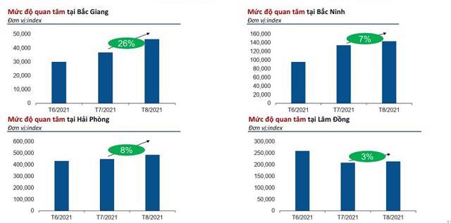 Một số địa phương vẫn ghi nhận nhu cầu tìm kiếm nhà đất tăng trong giai đoạn giãn cách phòng Covid 19. Nguồn: Batdongsan.com.vn