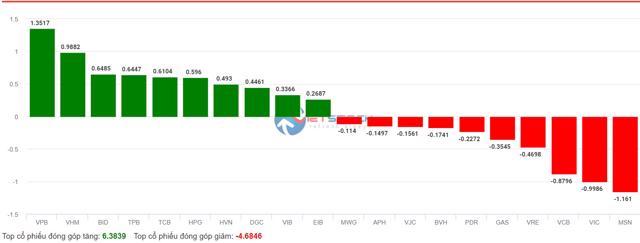 Các quỹ ETF tái cơ cấu khiến cổ phiếu VRE, PDR, MSN... bị giảm mạnh - Ảnh 1