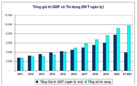 Từ năm 2016 tới nay, dư nợ tín dụng luôn tăng mạnh hơn GDP. Nguồn: NHNN