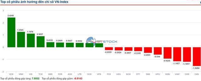 Áp lực bán mạnh, VN-Index quay đầu giảm điểm - Ảnh 1