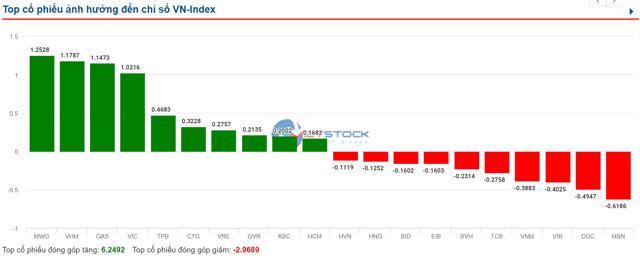 Hàng loạt cổ phiếu có yếu tố dẫn dắt giảm sâu - Ảnh 1