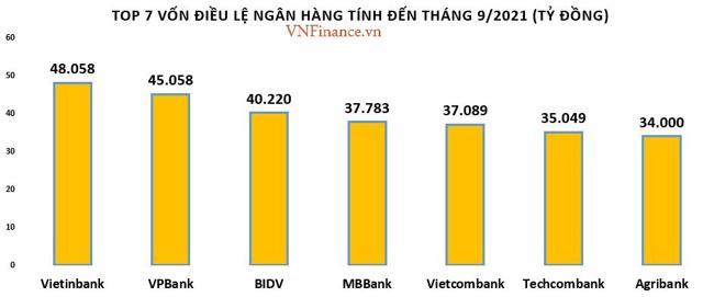 Thứ hạng vốn điều lệ nhóm big4 ngân hàng đang bị 'vượt mặt' - Ảnh 1