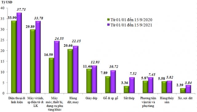 Biểu đồ: Trị giá xuất khẩu của một số nhóm hàng lớn lũy kế từ từ 01/01/2021 đến 15/9/2021 và cùng kỳ năm 2020 ( Nguồn: Tổng Cục Hải quan)