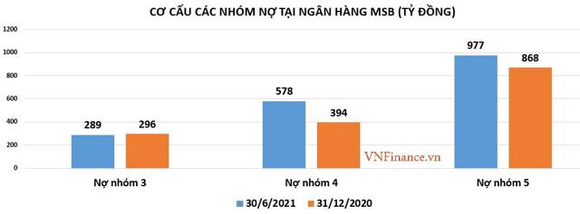 MSB: Dư địa tăng trưởng tín dụng cao nhất ngành, nợ xấu và nợ tiềm ẩn tăng nhanh - Ảnh 3