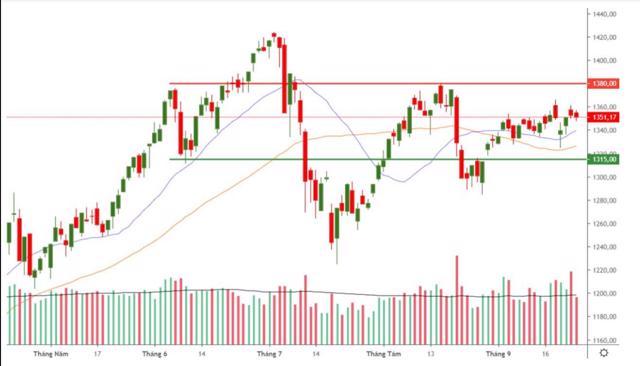 Chứng khoán tuần từ 27/9-1/10: Xu hướng thị trường chưa rõ ràng - Ảnh 1