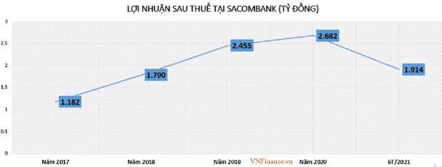 Đâu là con số thật về nợ xấu, nợ tiềm ẩn tại Sacombank? - Ảnh 1