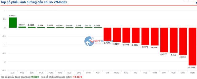 Sắc đỏ ngập thị trường, VN-Index mất hơn 26 điểm - Ảnh 2