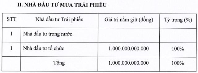 Một nhà đầu tư tổ chức đã mua lại toàn bộ lô trái phiếu của Sovico.