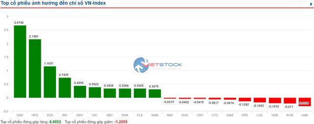 VN-Index hồi phục, cổ phiếu họ dầu khí tăng trần - Ảnh 1