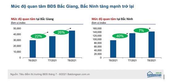Mức độ quan tâm bất động sản ở Bắc Ninh, Bắc Giang tăng mạnh trong tháng 9. Nguồn batdongsan.com.vn